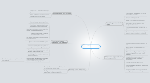 Mind Map: Listening and Speaking