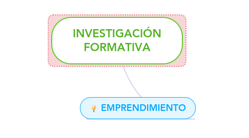 Mind Map: INVESTIGACIÓN FORMATIVA