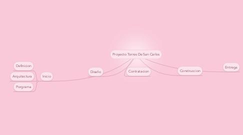 Mind Map: Proyecto Torres De San Carlos