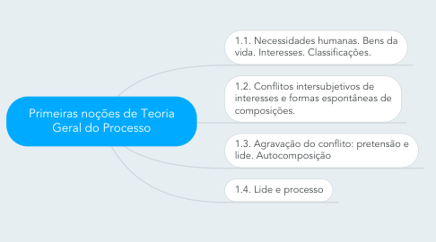 Mind Map: Primeiras noções de Teoria Geral do Processo