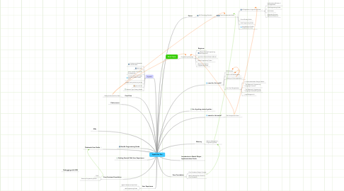 Mind Map: Apple Dev Doc