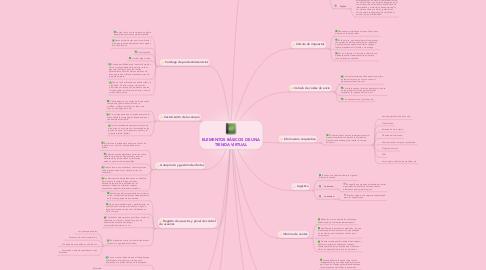 Mind Map: ELEMENTOS BÁSICOS DE UNA TIENDA VIRTUAL