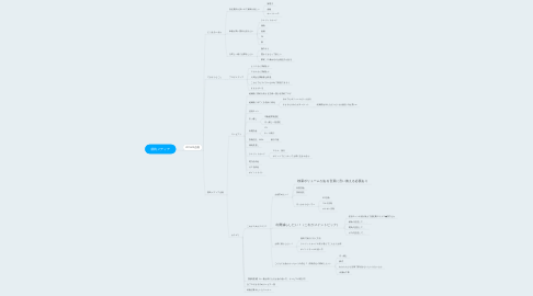 Mind Map: 節約メディア