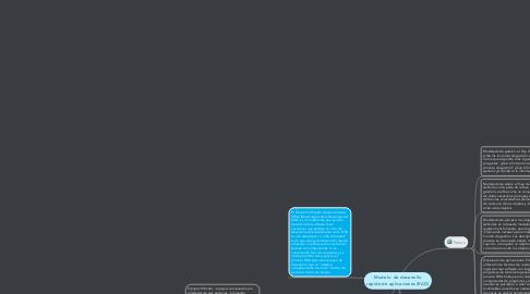 Mind Map: Modelo  de desarrollo rápido de aplicaciones (RAD)