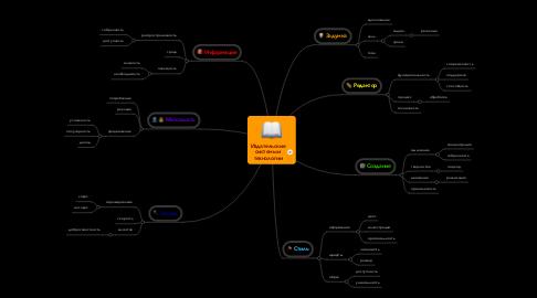 Mind Map: Издательскиесистемы итехнологии