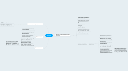 Mind Map: ГИС ГМП