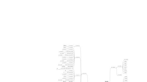 Mind Map: Без названия
