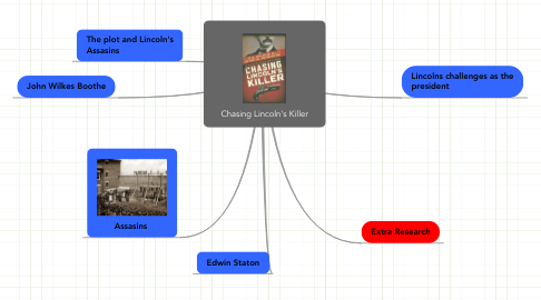 Mind Map: Chasing Lincoln's Killer