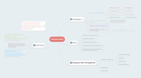 Mind Map: Sozialmedizin