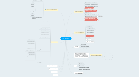 Mind Map: WIS mainpage