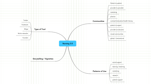 Mind Map: Nursing 2.0