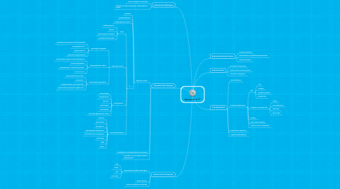 Mind Map: брендинг и PR