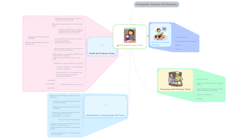 Mind Map: El Profesor Como Tutor