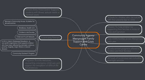 Mind Map: Community Agency: Merrymount Family Support and Crisis Centre