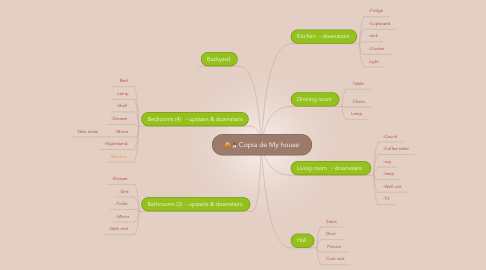 Mind Map: Copia de My house