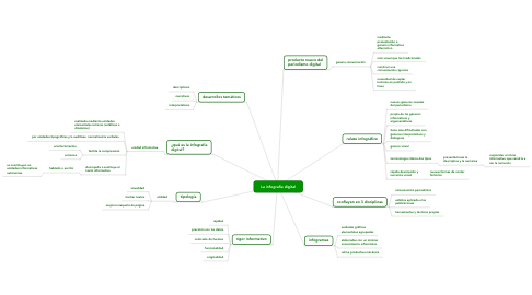 Mind Map: La infografía digital