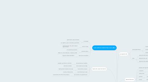 Mind Map: Argumentos y falacias