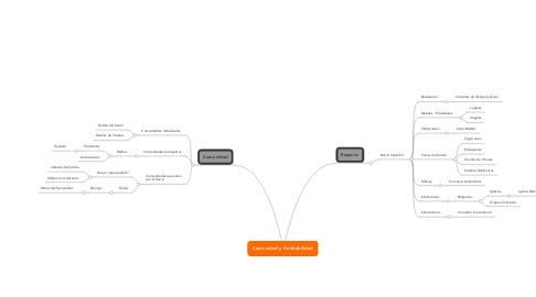 Mind Map: Comunidad y Habitabilidad