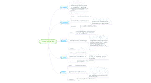 Mind Map: Money Always Talks