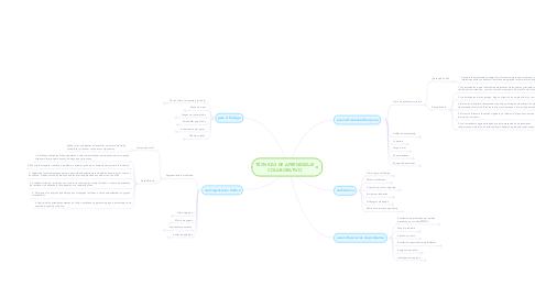 Mind Map: TÉCNICAS DE APRENDIZAJE COLABORATIVO