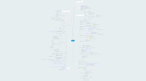 Mind Map: FORGE