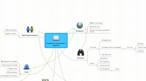 Mind Map: Создание электронногожурнала