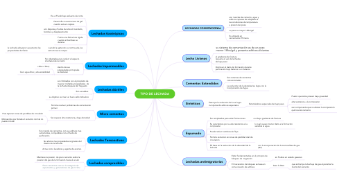 Mind Map: TIPO DE LECHADA