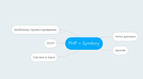 Mind Map: PHP + Symfony