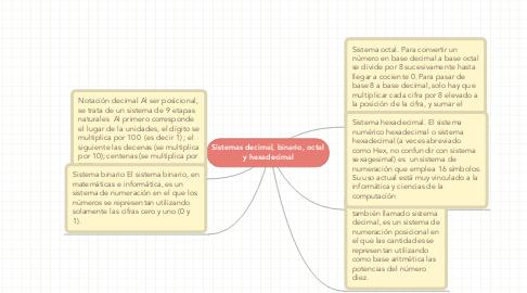 Mind Map: Sistemas decimal, binario, octal y hexadecimal