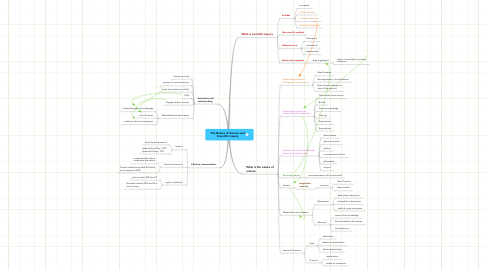 Mind Map: The Nature of Science and Scientific Inquiry