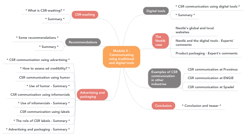 Mind Map: Module 5 : Communicating using traditional and digital tools