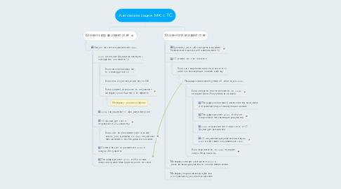 Mind Map: Автоматизация МК с 1C