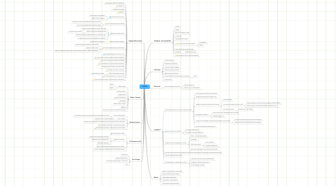 Mind Map: CV2020
