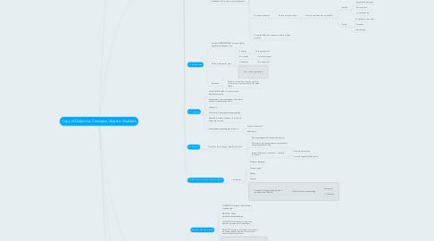 Mind Map: Copy of Didàctica: Concepte, objecte i finalitats