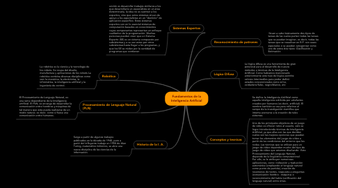 Mind Map: Fundamentos de la Inteligencia Artificial