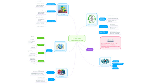 La Estructura Organizacional Example Mindmeister