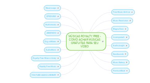 Mind Map: MÚSICAS ROYALTY FREE - COMO ACHAR MÚSICAS GRATUITAS PARA SEU VÍDEO