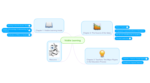 Mind Map: Visible Learning