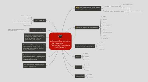 Mind Map: patrones del conocimiento de Enfermería.            Patrón empírico o ciencia de Enfermería.