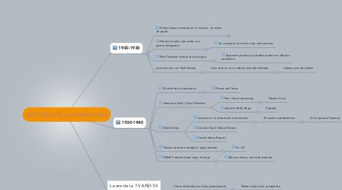 Mind Map: HISTORIA DE LA ANIMACIÓN