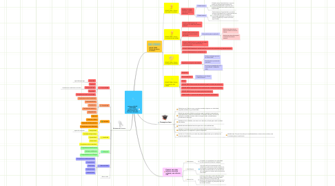 Mind Map: La Norma ISO/IEC 25000:2005 Software Quality Requirements and Evaluation (SQuaRE)