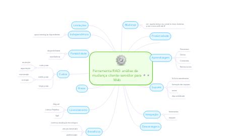 Mind Map: Ferramenta RAD: análise de    mudança cliente-servidor para Web