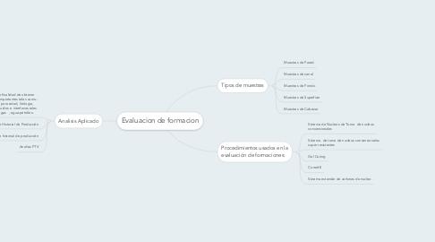 Mind Map: Evaluacion de formacion
