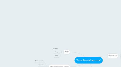 Mind Map: Turbo Revisie(reparatie)