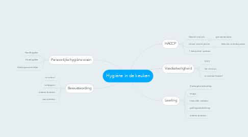 Mind Map: Hygiëne in de keuken
