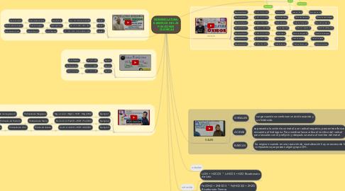 Mind Map: NOMENCLATURA: EJEMPLOS DE LAS FUNCIONES QUIMICAS