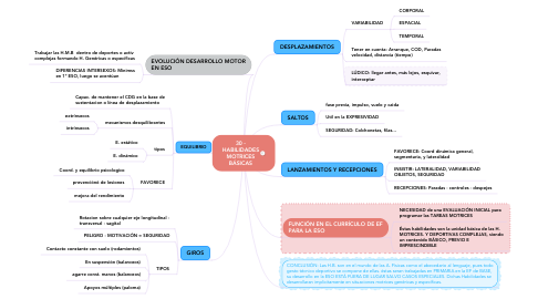 Mind Map: 30 - HABILIDADES MOTRICES BÁSICAS
