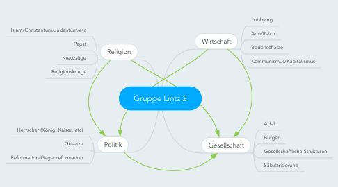 Mind Map: Gruppe Lintz 2