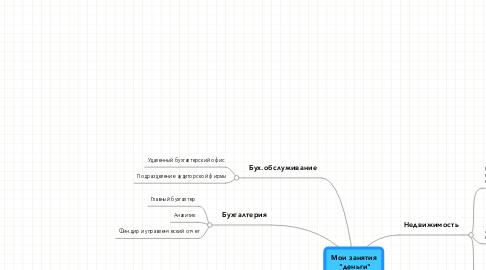 "Mind Map: Мои занятия  ""деньги"""