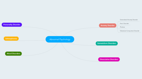 Mind Map: Abnormal Psychology